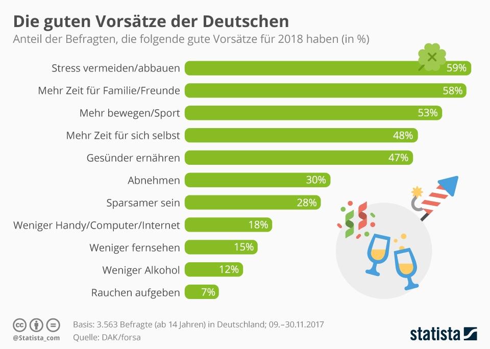 Neujahrsvorsätze der Deutschen 2018 Statista